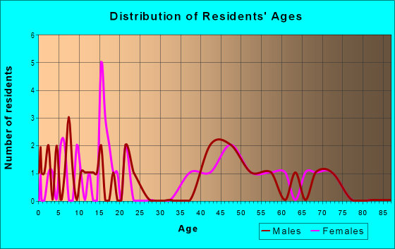 Age and Sex of Residents in Libby Heights in Gainesville, FL