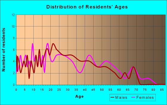 Age and Sex of Residents in Rene Terrace in Kissimmee, FL