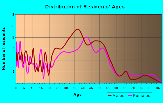 Age and Sex of Residents in Flamingo Park in West Palm Beach, FL