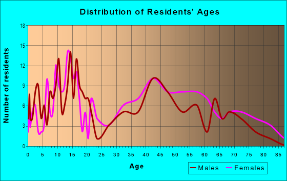 Age and Sex of Residents in Northshore in West Palm Beach, FL