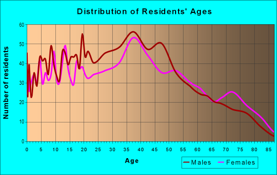 Age and Sex of Residents in Parker Ridge in West Palm Beach, FL
