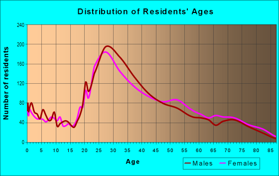 Age and Sex of Residents in Villages Of Palm Beach Lakes in West Palm Beach, FL