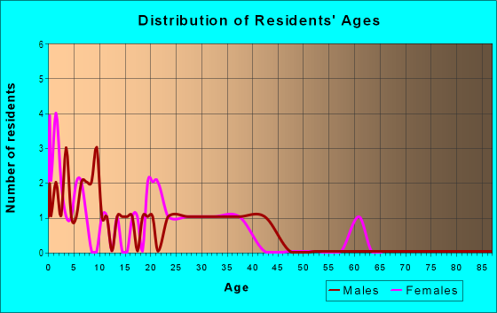 Age and Sex of Residents in Tropical Gardens in Auburndale, FL