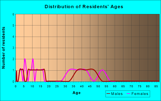 Age and Sex of Residents in Water Ridge in Auburndale, FL