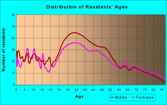 Age and Sex of Residents in Bayshore in Miami Beach, FL