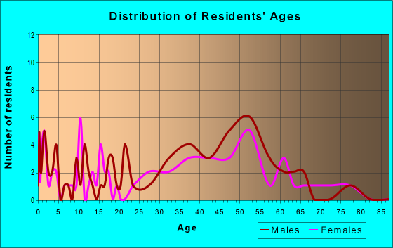 Age and Sex of Residents in Hibiscus Island in Miami Beach, FL