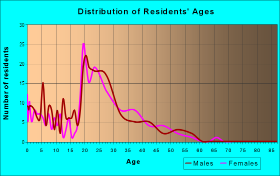 Age and Sex of Residents in South Green in Tampa, FL