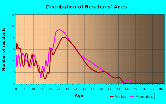 Age and Sex of Residents in Hidden Oaks in Tampa, FL