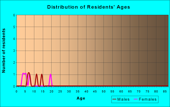Age and Sex of Residents in Alta Vista in Haines City, FL