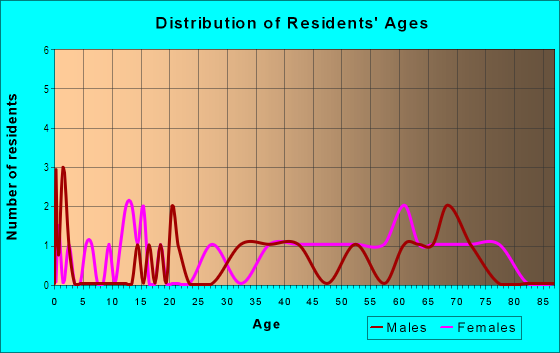 Age and Sex of Residents in Acropolis Heights in Mobile, AL