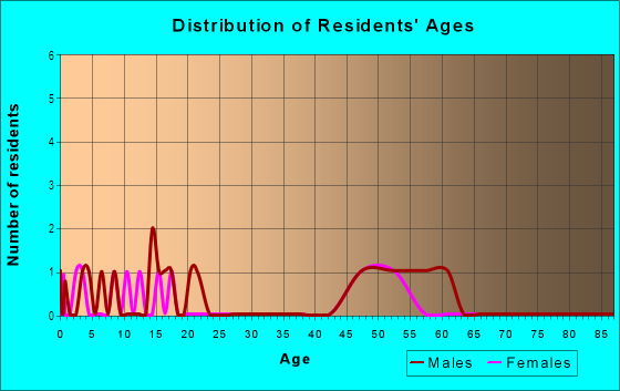 Age and Sex of Residents in Sherwood Forest Estates in Fayetteville, AR