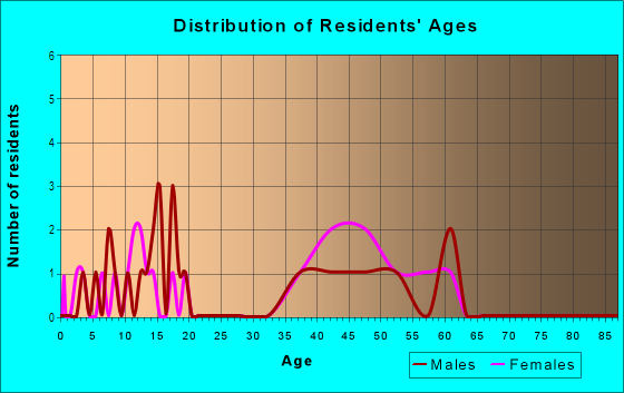 Age and Sex of Residents in Forest Lake in Lakeland, FL