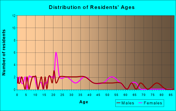 Age and Sex of Residents in Shoppes of Lakeland in Lakeland, FL