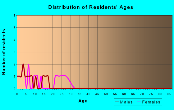 Age and Sex of Residents in Sun-Rise View in Lake Wales, FL