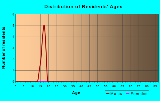 Age and Sex of Residents in Sunshine Groves in Polk City, FL