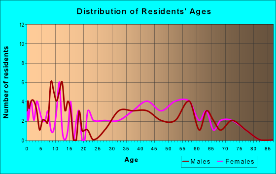 Age and Sex of Residents in Garden Grove South in Winter Haven, FL