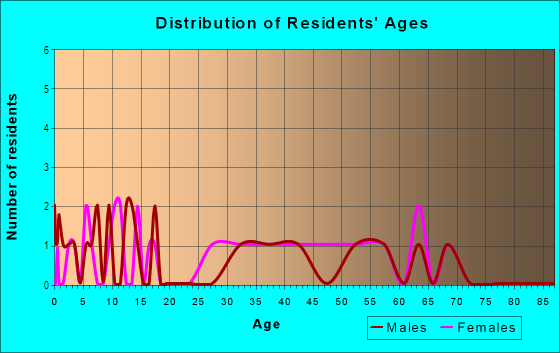 Age and Sex of Residents in Tillman in Mobile, AL