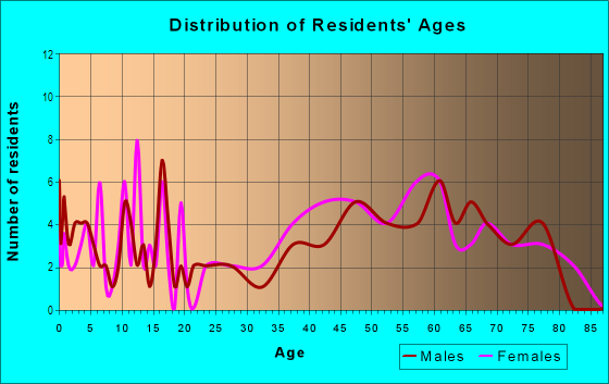 Age and Sex of Residents in Lake Mariam in Winter Haven, FL