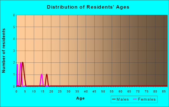Age and Sex of Residents in South Haven in Siloam Springs, AR