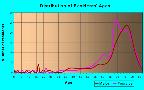 Age and Sex of Residents in Lucerne Park in Winter Haven, FL