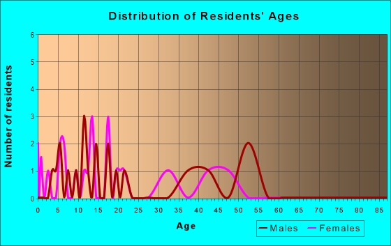Age and Sex of Residents in Shadow Wood in Winter Haven, FL