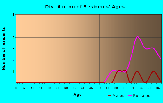 Age and Sex of Residents in Villa Heights in Winter Haven, FL