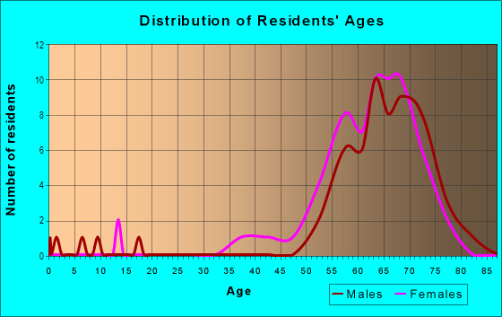 Age and Sex of Residents in Cypress Lakes in Lakeland, FL