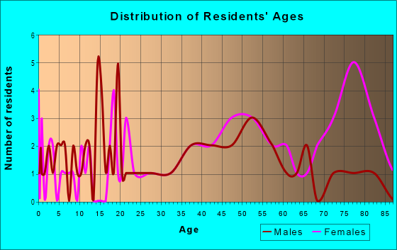 Age and Sex of Residents in Burmah Heights in Quincy, FL