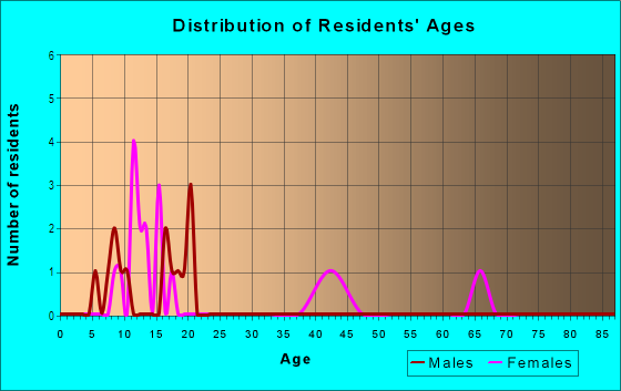 Age and Sex of Residents in Plantations at Falls Chase in Quincy, FL