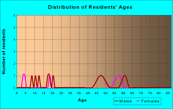 Age and Sex of Residents in Country Acres in Siloam Springs, AR