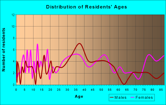 Age and Sex of Residents in Hammondville in Pompano Beach, FL