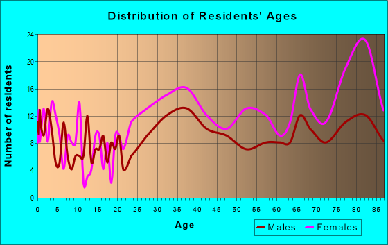 Age and Sex of Residents in Cypress Chase in Fort Lauderdale, FL