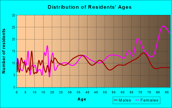 Age and Sex of Residents in Downtown Lauderdale Lakes in Fort Lauderdale, FL