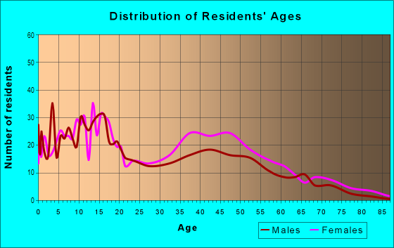 Age and Sex of Residents in Eastgate in Fort Lauderdale, FL