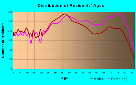 Age and Sex of Residents in Ulmerton in Largo, FL