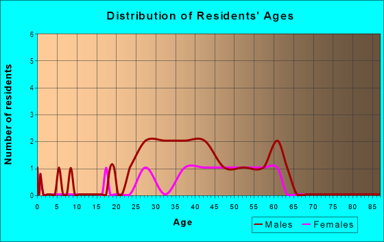 Age and Sex of Residents in Duval Street in Key West, FL