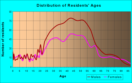 Age and Sex of Residents in Old Town in Key West, FL