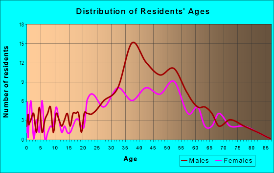 Age and Sex of Residents in White Street Gallery District in Key West, FL
