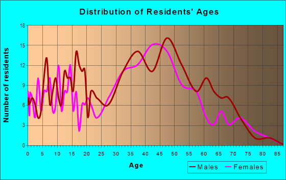 Age and Sex of Residents in Thompson in Key Largo, FL