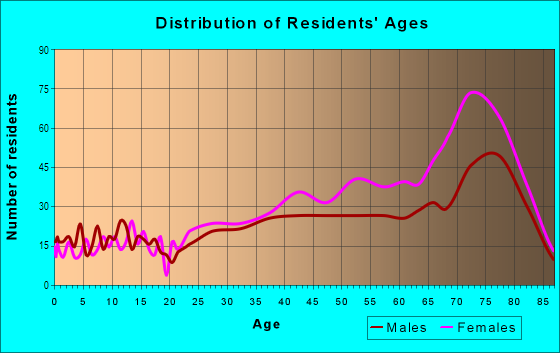 Age and Sex of Residents in Pine Island Ridge in Fort Lauderdale, FL