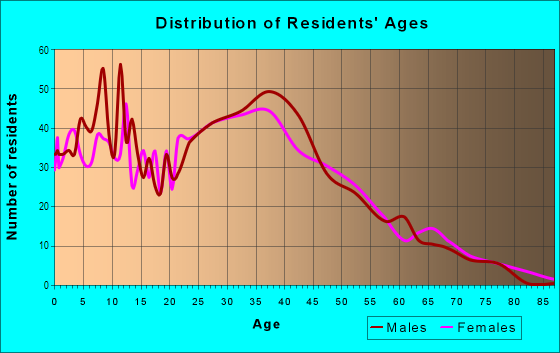 Age and Sex of Residents in Playland Village in Fort Lauderdale, FL