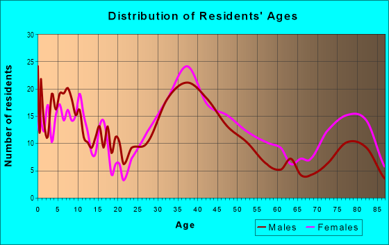 Age and Sex of Residents in Centura Parc in Pompano Beach, FL