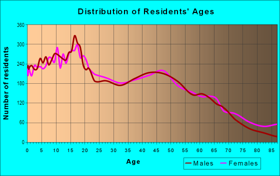 Age and Sex of Residents in Little Haiti in Miami, FL