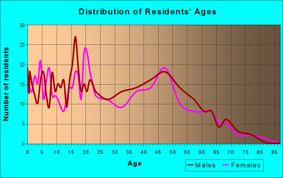 Age and Sex of Residents in Little River in Miami, FL