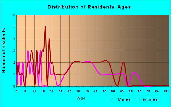 Age and Sex of Residents in Mary Brickell Village in Miami, FL
