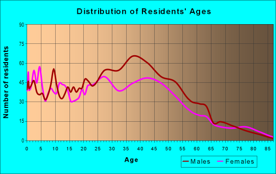Age and Sex of Residents in MiMo in Miami, FL