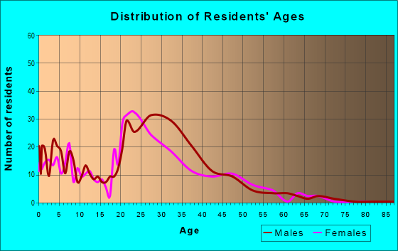 Age and Sex of Residents in Park West in Miami, FL