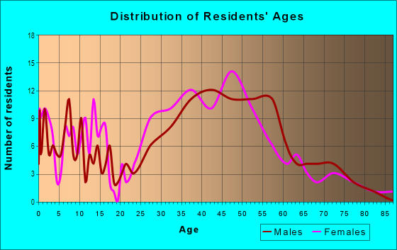 Age and Sex of Residents in Tigertail in Miami, FL
