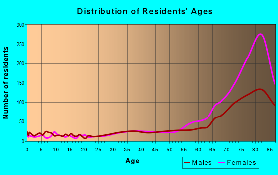 Age and Sex of Residents in West Deerfield Beach in Deerfield Beach, FL