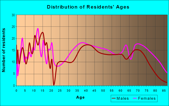 Age and Sex of Residents in Port St Joe in Port Saint Joe, FL